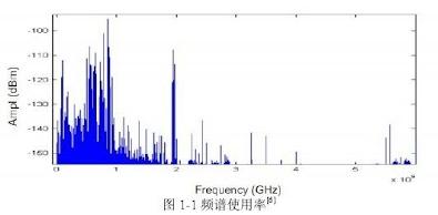 图 1 -1 频谱使用率