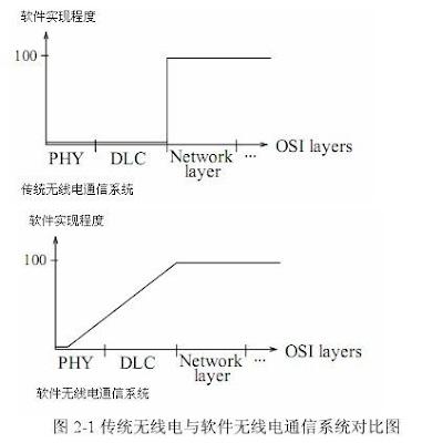 图 2 - 1 传统无线电与软件无线电通信对比图