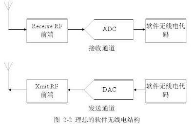 图 2 -2 理想的软件无线电构架